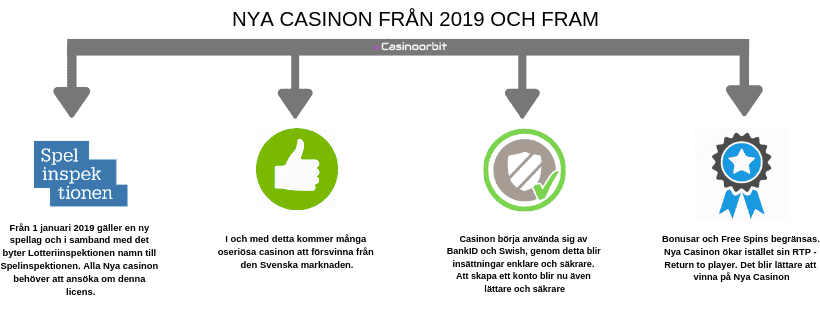 nya casinon 2019